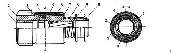 目前4135和6135型柴油机配用的ST614型启动机,采用弹簧式离合机构。弹簧式离 合机构较简单,套装在启动机电枢轴上,其结构如图2-159所示。驱动齿轮的右端活套在花 键套筒左端的外圆上,两个扇形块装入齿轮右端相应缺口中并伸入花键套筒左端的环槽内, 这样齿轮和花键套筒可一起作轴向移动,两者可相对滑转。离合弹簧在自由状态下的内径小 于齿轮和套筒相应外圆面的直径,安装时紧套在外圆面上,启动时,启动机带动花键套筒旋 转,有使离合弹簧收?