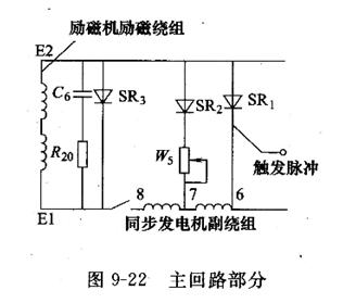 产生的电压经电压调节器调节供给励磁机的励磁电流