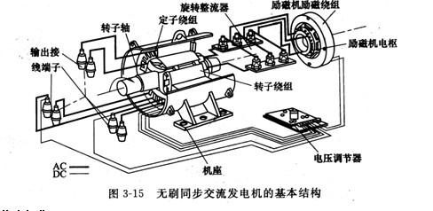 合励磁永磁同步发电机的原理与设计